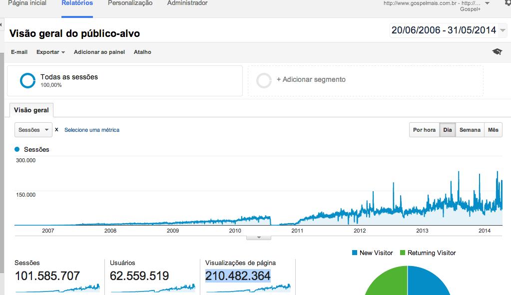 Mais de 62 milhões de pessoas alcançadas.